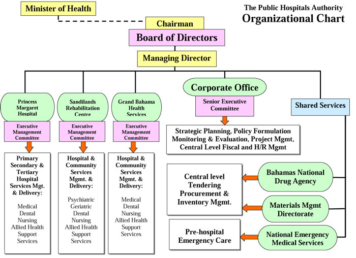 Board Of Directors | The Public Hospitals Authority Of The Bahamas